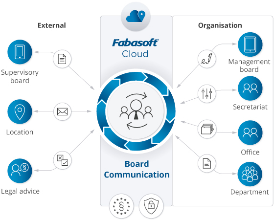 With Fabasoft Board Communication in the Fabasoft Cloud, all participants have access to a central system