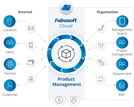 With Fabasoft product management in the Fabasoft Cloud, all participants have access to a central system