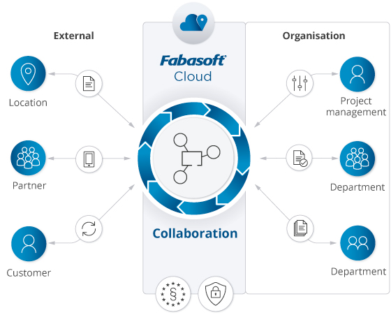 With Fabasoft Collaboration in the Fabasoft Cloud, all participants have access to a central system