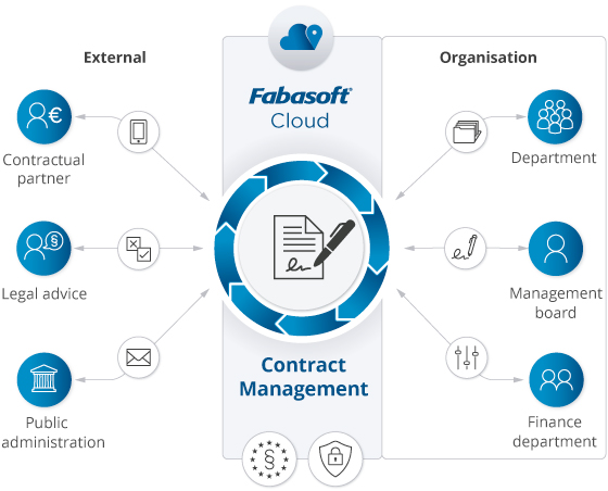 Contract Management  Fabasoft