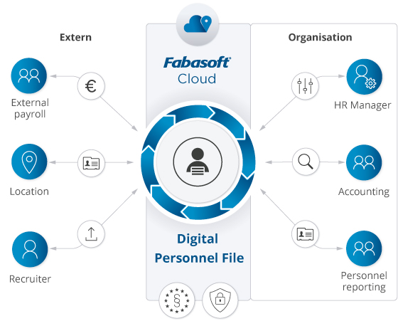 With Fabasoft Digital Personnel File in the Fabasoft Cloud, all participants have access to a central system