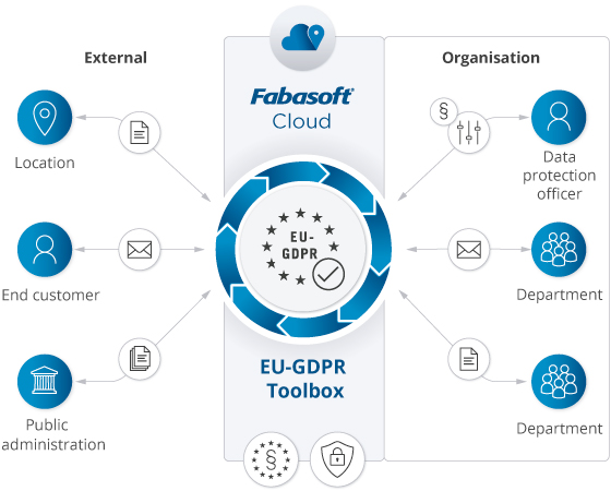With Fabasoft EU-GDPR Toolbox in the Fabasoft Cloud, all participants have access to a central system