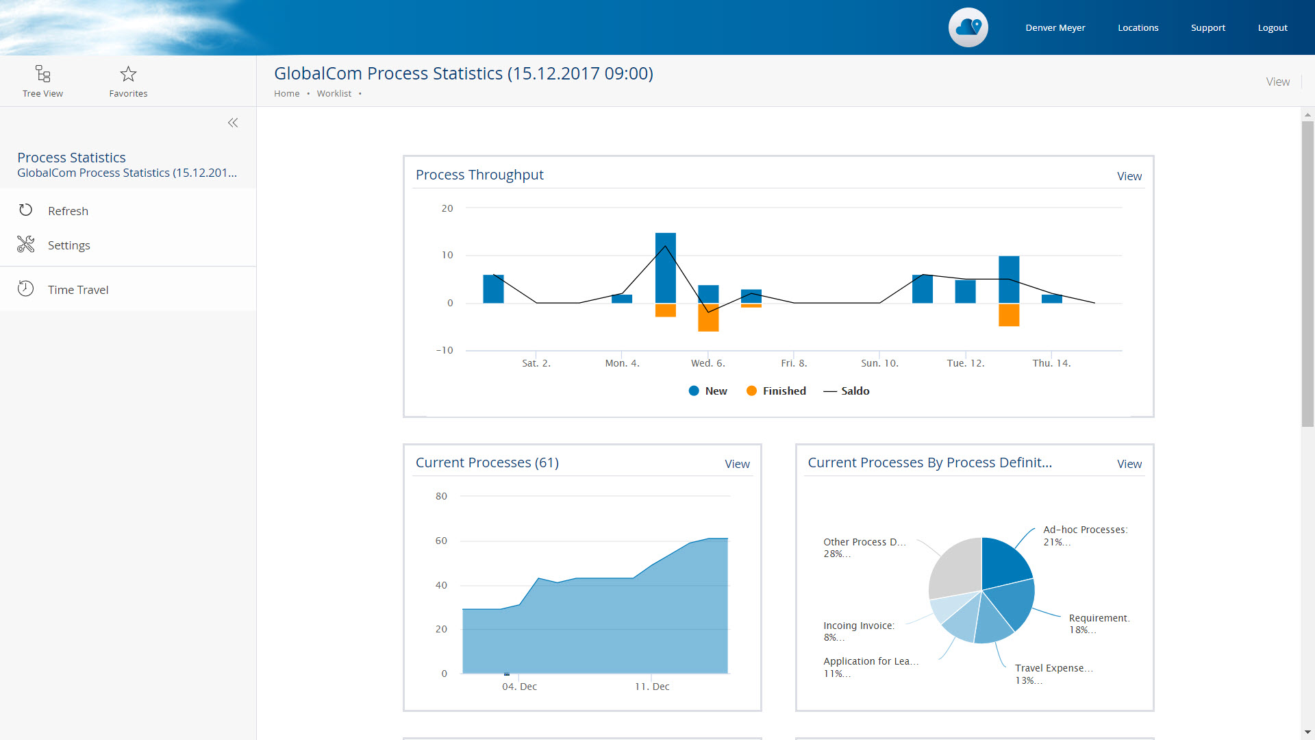 General overview - process statistics in the Fabasoft Cloud